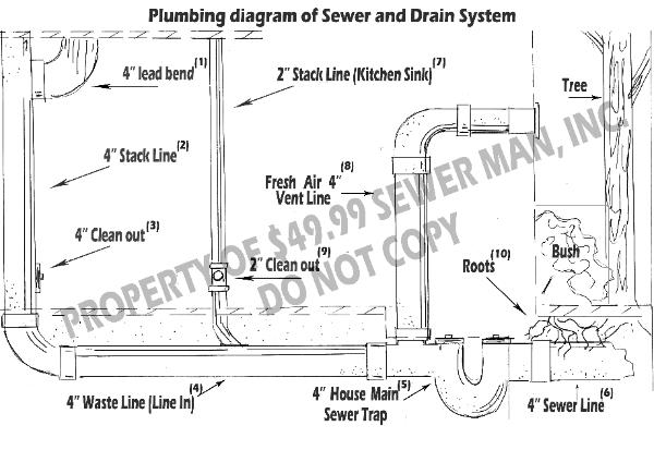 main sewer maintenance contract